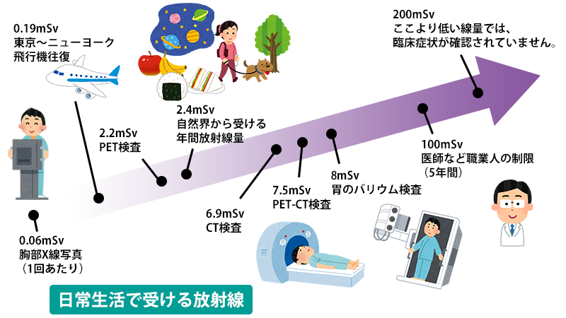 東京都町田市原町田の脳神経外科・整形外科クリニックですX線撮影と被ばくについて、ご質問にお答えします